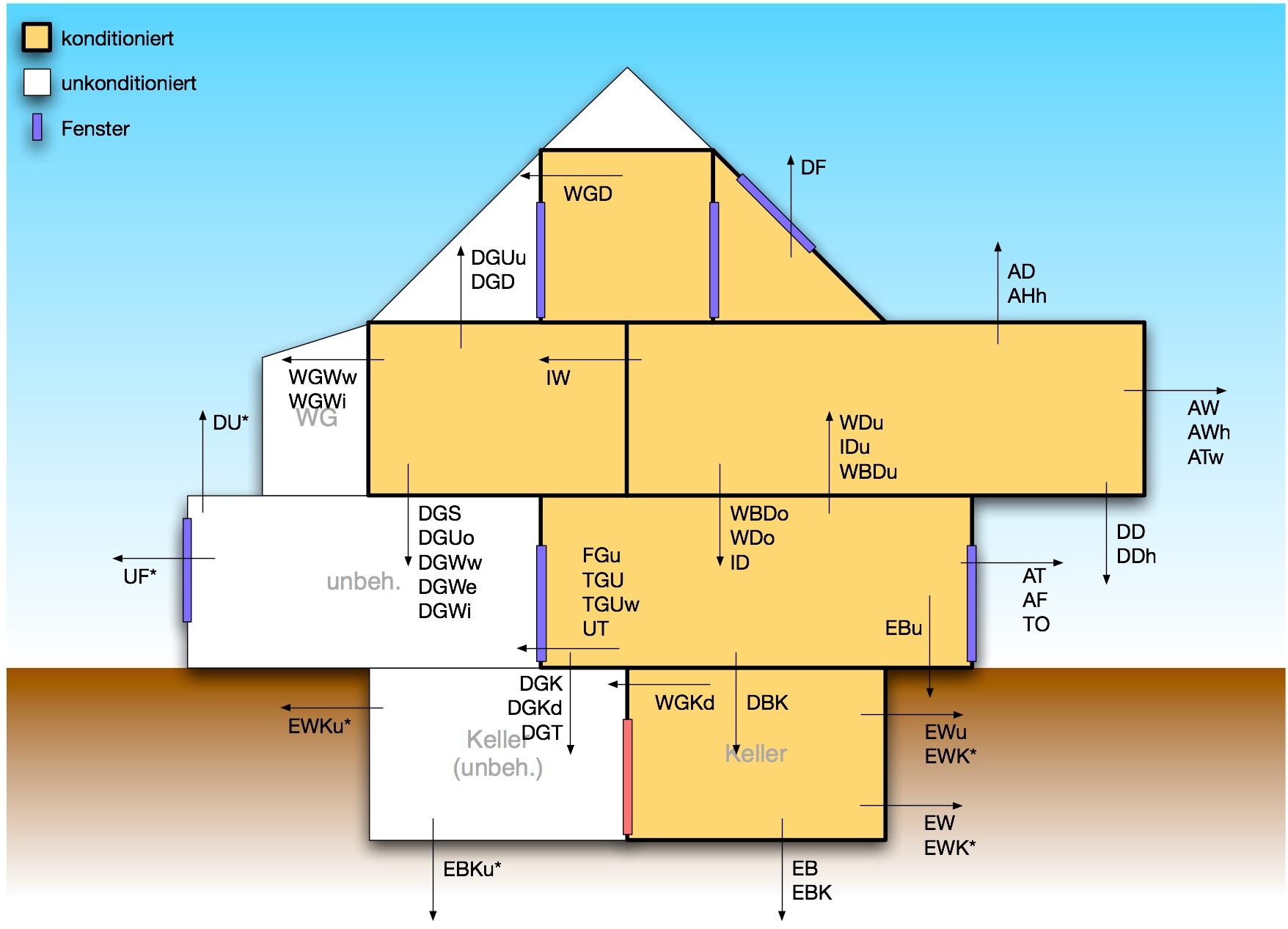 Bauphysik Bauteiltypen am Gebaeude