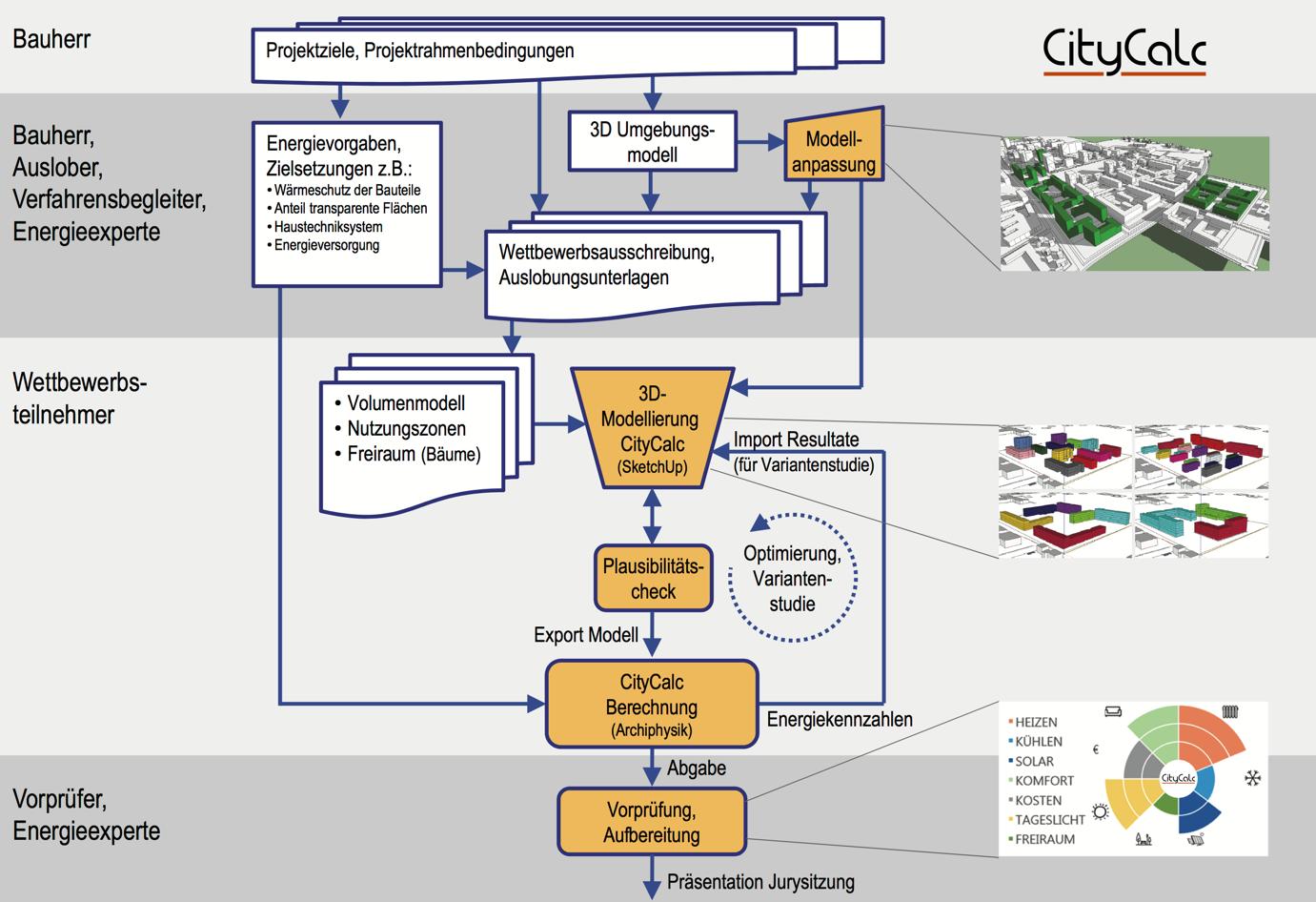 Städtebauliche Wettbewerbe mit Energieeffizienz CityCalc ablauf diagramm architektur wettbewerb bauherr auslober experte energie vorpruefer