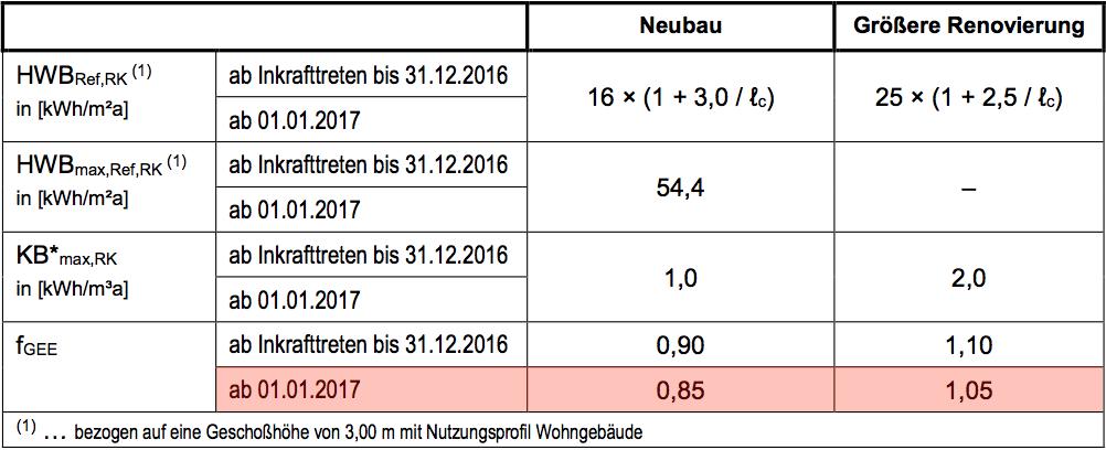 energiekennzahlen nicht-wohngebäude neubau anforderung 2017 größerer renovierung gesamtenergieeffizienz-faktor