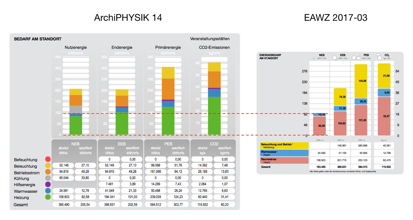 EAWZ Diagramme Bedarf am Standort für Nicht-Wohngebäude im Vergleich EAWZ vs. ArchiPHYSIK