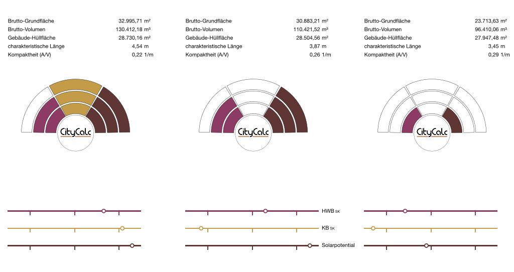 Einstieg in CityCalc Bewertungen Ergebnisdarstellung Vergleich von Projekten