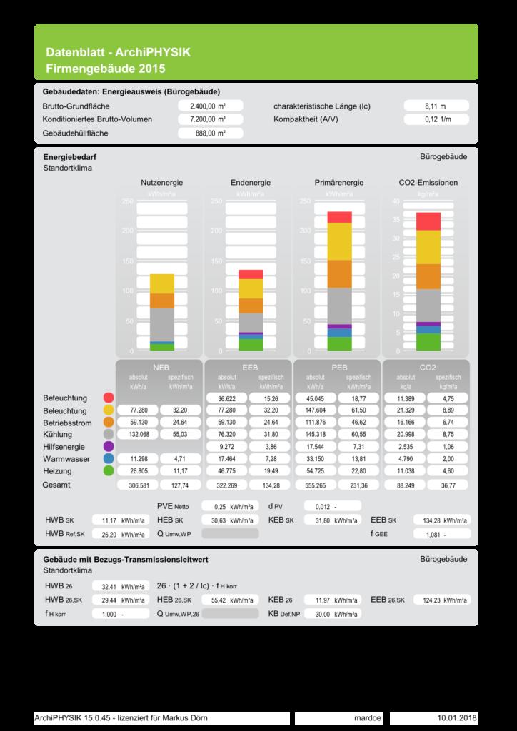Eines der Datenblätter Energiebedarf für Nicht-Wohngebäude: Nicht-Wohngebäude Energiebedarf SK