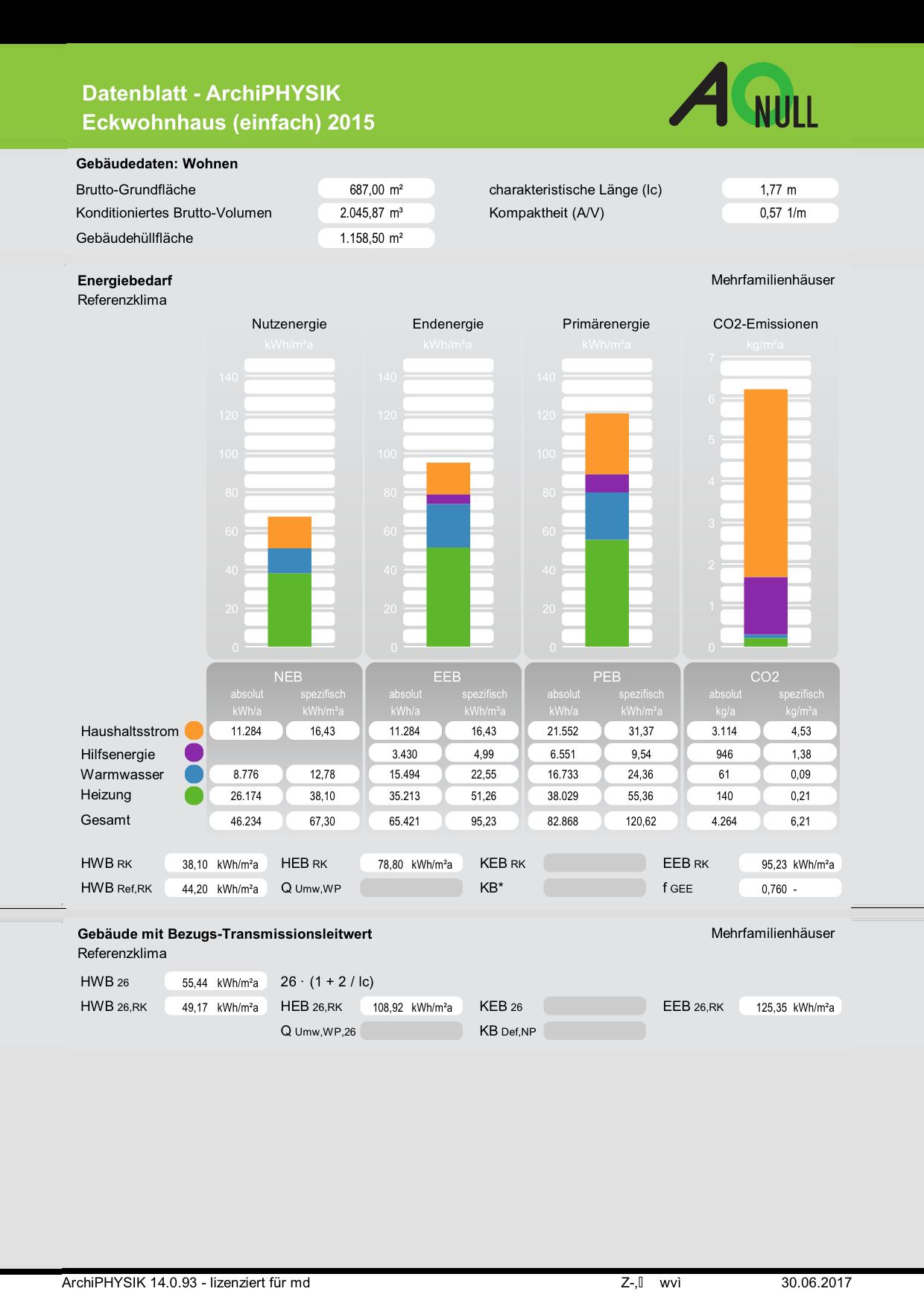 Energieausweis OIB RL6 2015 Wohngebäude Energiebedarf Referenzklima