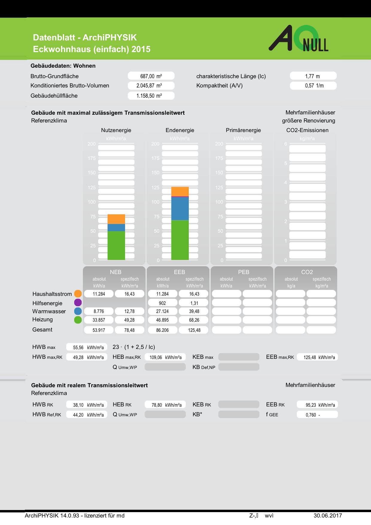 Energieausweis OIB RL6 2015 Wohngebäude Energiebedarf maximal