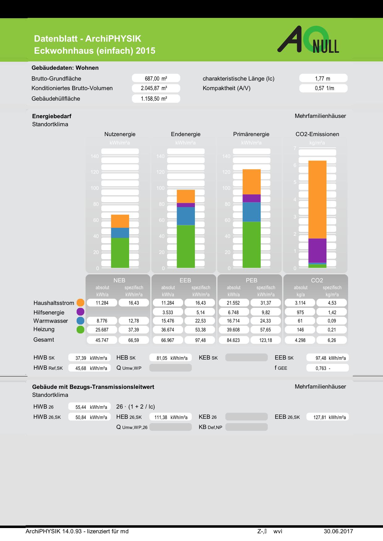 Eines der Datenblätter Energiebedarf für Wohngebäude: Energieausweis OIB RL6 2015 Wohngebäude Energiebedarf Standortklima