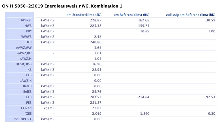 Ergebnisse  Validierung auf Energieausweis Ebene mit ArchiPHYSIK