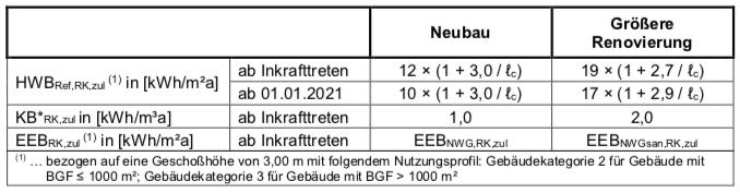 Nachweis Nicht-Wohngebäude über Endenergiebedarf RL6 2019