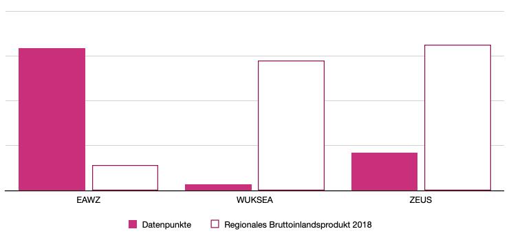 Energieausweis Datenbanken und ihr Hunger nach Daten. Gegenüberstellung Datenpunkte vs Regionales Bruttoinlandsprodukt bei Energieausweis Plattformen in Österreich