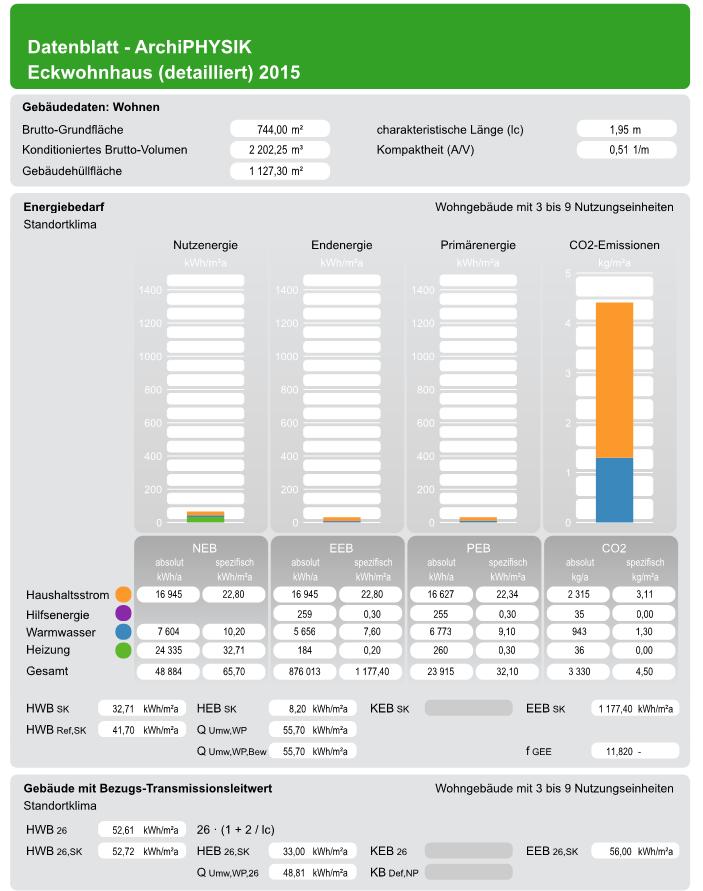 Energiebedarfs Formular für Zone, SK